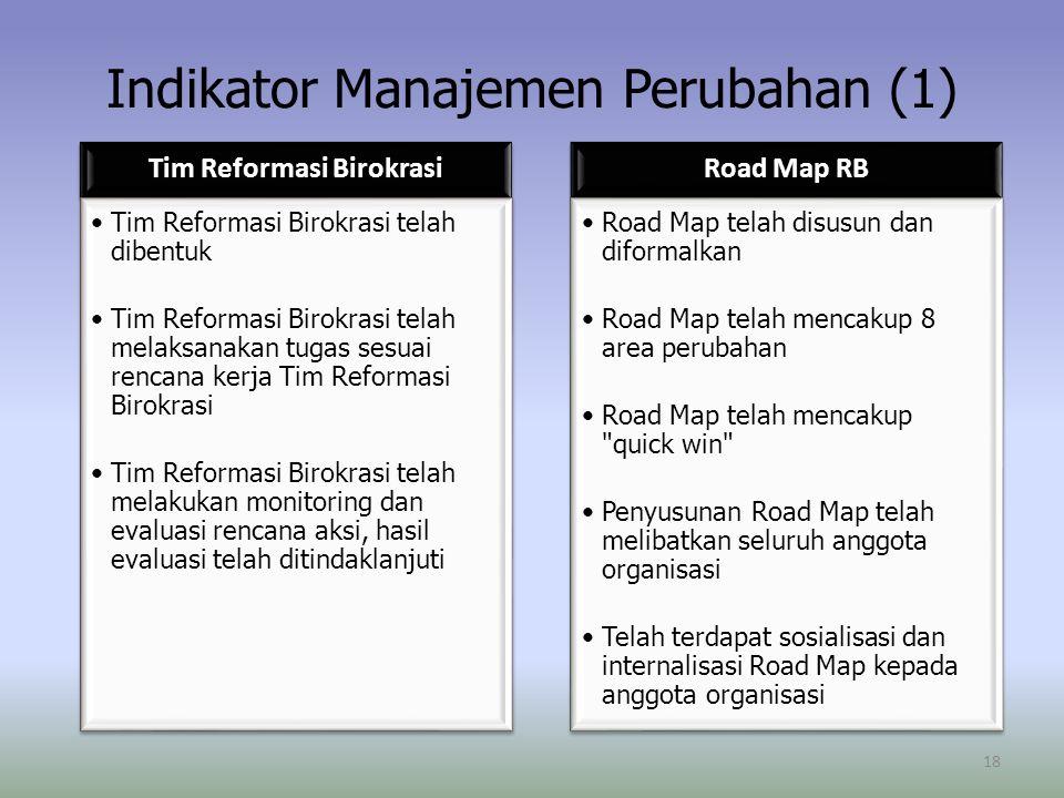 Indikator Manajemen Perubahan (1) Tim Reformasi Birokrasi Tim Reformasi Birokrasi telah dibentuk Tim Reformasi Birokrasi telah melaksanakan tugas sesuai rencana kerja Tim Reformasi Birokrasi Tim Reformasi Birokrasi telah melakukan monitoring dan evaluasi rencana aksi, hasil evaluasi telah ditindaklanjuti Road Map RB Road Map telah disusun dan diformalkan Road Map telah mencakup 8 area perubahan Road Map telah mencakup quick win Penyusunan Road Map telah melibatkan seluruh anggota organisasi Telah terdapat sosialisasi dan internalisasi Road Map kepada anggota organisasi 18