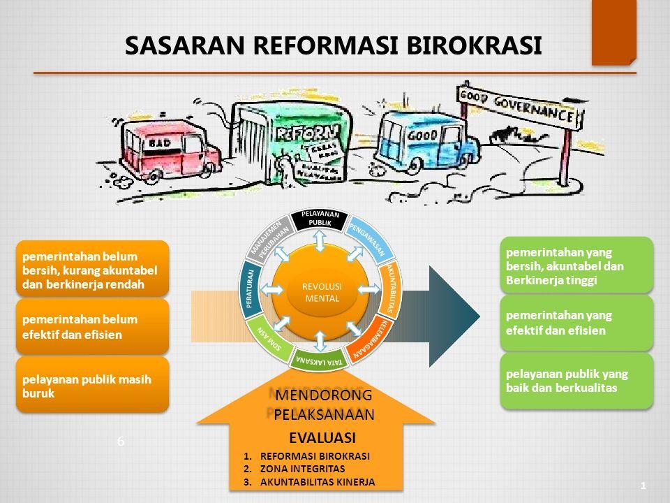 SASARAN REFORMASI BIROKRASI pemerintahan belum bersih, kurang akuntabel dan berkinerja rendah pemerintahan belum efektif dan efisien pelayanan publik