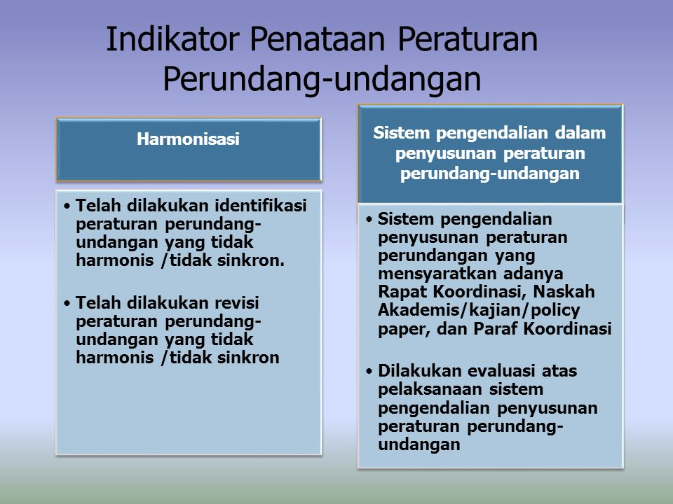 Indikator Penataan Peraturan Perundang-undangan Harmonisasi Telah dilakukan identifikasi peraturan perundang- undangan yang tidak harmonis /tidak sink