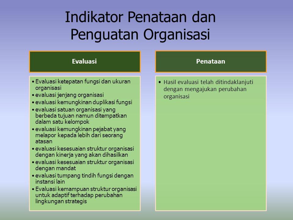 Indikator Penataan dan Penguatan Organisasi Evaluasi Evaluasi ketepatan fungsi dan ukuran organisasi evaluasi jenjang organisasi evaluasi kemungkinan duplikasi fungsi evaluasi satuan organisasi yang berbeda tujuan namun ditempatkan dalam satu kelompok evaluasi kemungkinan pejabat yang melapor kepada lebih dari seorang atasan evaluasi kesesuaian struktur organisasi dengan kinerja yang akan dihasilkan evaluasi kesesuaian struktur organisasi dengan mandat evaluasi tumpang tindih fungsi dengan instansi lain Evaluasi kemampuan struktur organisasi untuk adaptif terhadap perubahan lingkungan strategis Penataan Hasil evaluasi telah ditindaklanjuti dengan mengajukan perubahan organisasi