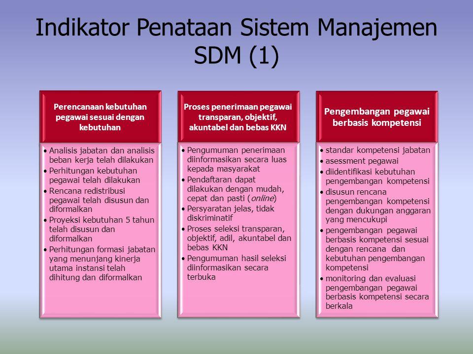 Indikator Penataan Sistem Manajemen SDM (1) Perencanaan kebutuhan pegawai sesuai dengan kebutuhan Analisis jabatan dan analisis beban kerja telah dila