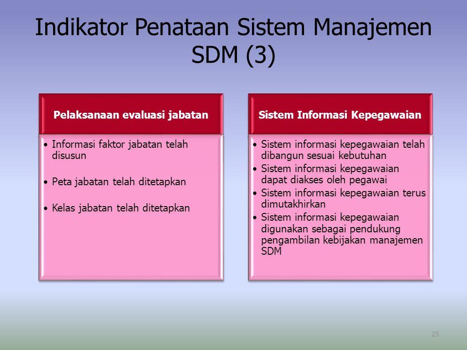 Pelaksanaan evaluasi jabatan Informasi faktor jabatan telah disusun Peta jabatan telah ditetapkan Kelas jabatan telah ditetapkan Sistem Informasi Kepe