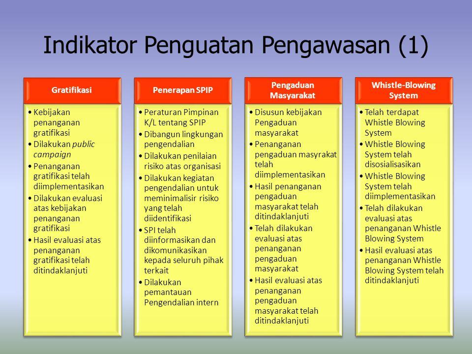 Indikator Penguatan Pengawasan (1) Gratifikasi Kebijakan penanganan gratifikasi Dilakukan public campaign Penanganan gratifikasi telah diimplementasik