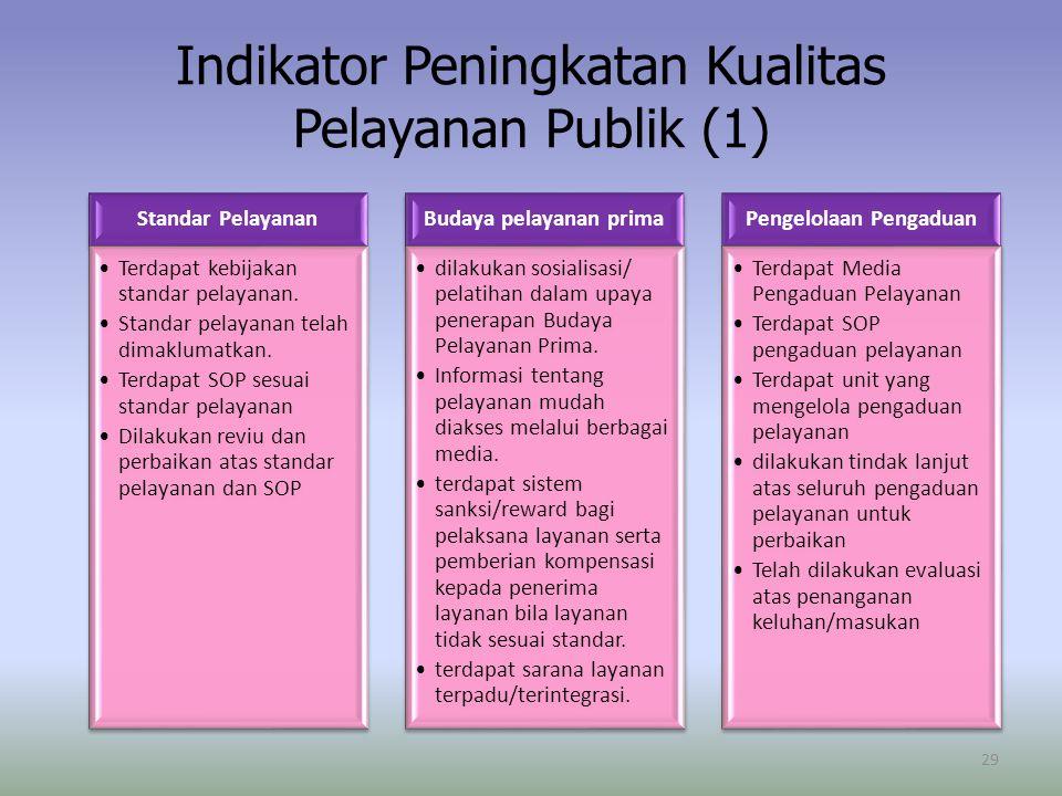 Indikator Peningkatan Kualitas Pelayanan Publik (1) Standar Pelayanan Terdapat kebijakan standar pelayanan. Standar pelayanan telah dimaklumatkan. Ter