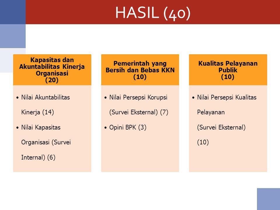 HASIL (40) Kapasitas dan Akuntabilitas Kinerja Organisasi (20) Nilai Akuntabilitas Kinerja (14) Nilai Kapasitas Organisasi (Survei Internal) (6) Pemer