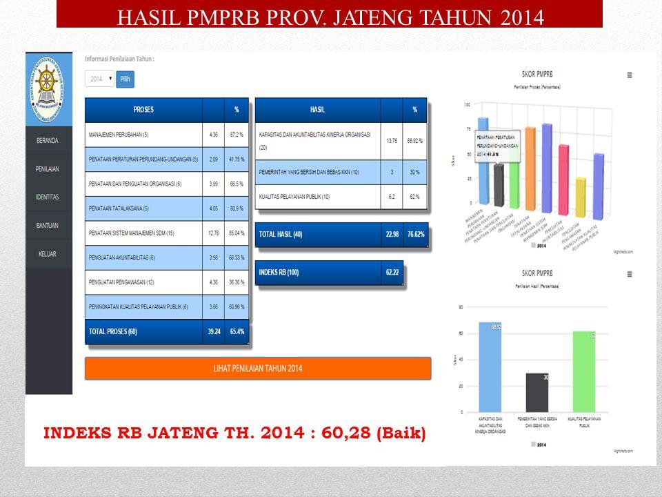 HASIL PMPRB PROV. JATENG TAHUN 2014 INDEKS RB JATENG TH. 2014 : 60,28 (Baik)