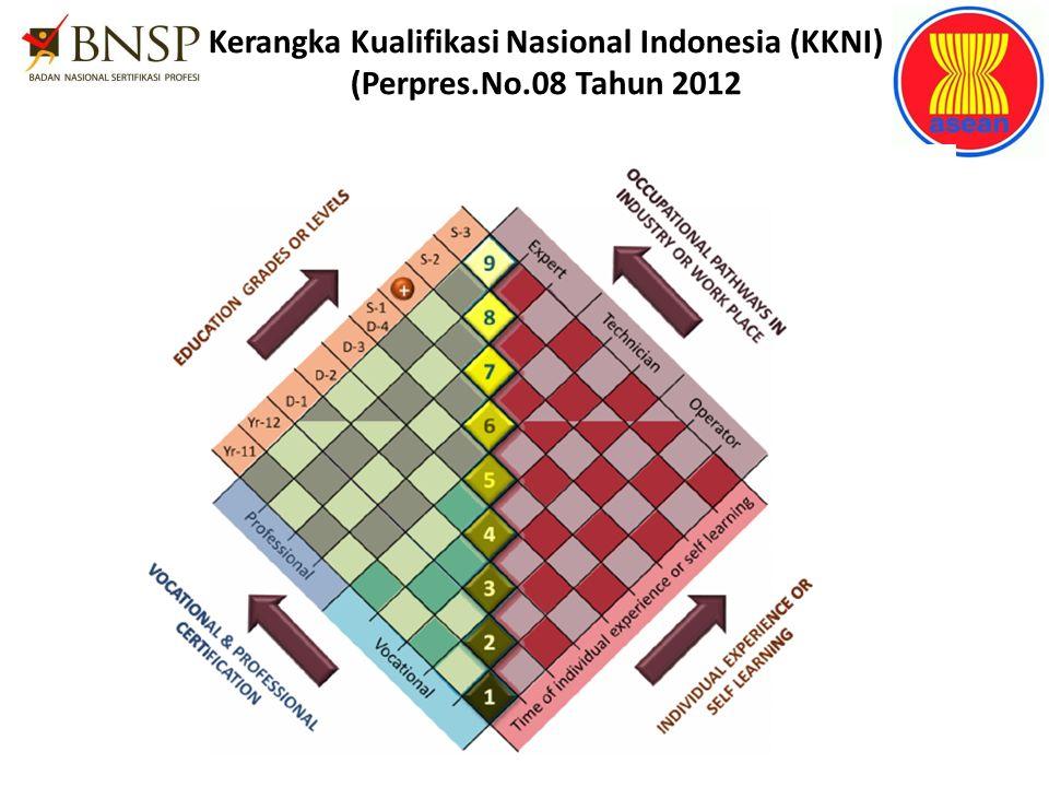 Kerangka Kualifikasi Nasional Indonesia (KKNI) (Perpres.No.08 Tahun 2012