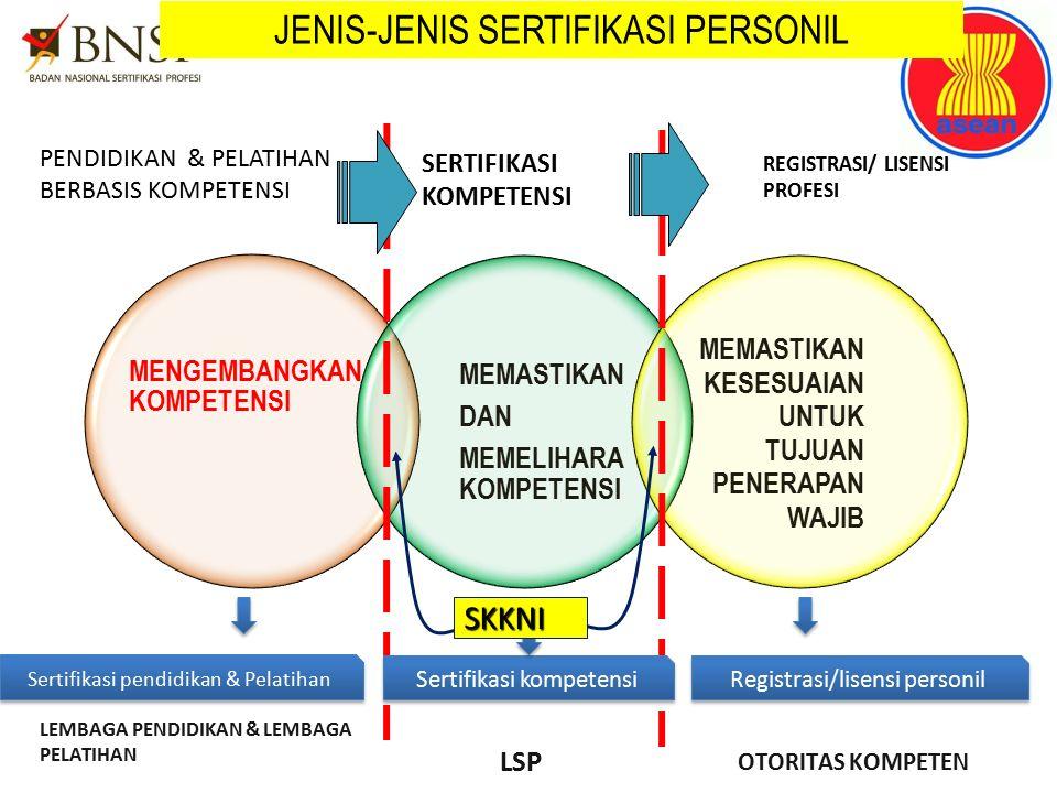 JENIS-JENIS SERTIFIKASI PERSONIL SERTIFIKASI KOMPETENSI PENDIDIKAN & PELATIHAN BERBASIS KOMPETENSI REGISTRASI/ LISENSI PROFESI LEMBAGA PENDIDIKAN & LE