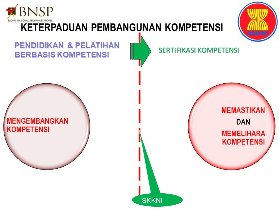 KETERPADUAN PEMBANGUNAN KOMPETENSI SERTIFIKASI KOMPETENSI PENDIDIKAN & PELATIHAN BERBASIS KOMPETENSI MENGEMBANGKAN KOMPETENSI MEMASTIKAN DAN MEMELIHAR