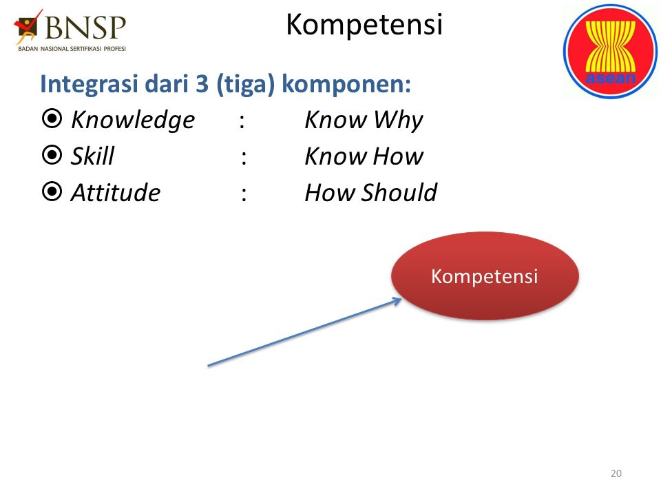 Kompetensi Integrasi dari 3 (tiga) komponen:  Knowledge:Know Why  Skill :Know How  Attitude :How Should Kompetensi 20 Knowledge AttitudeSkill