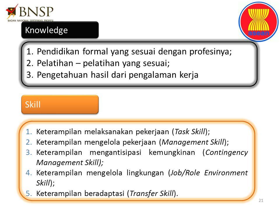 21 Knowledge 1.Pendidikan formal yang sesuai dengan profesinya; 2.Pelatihan – pelatihan yang sesuai; 3.Pengetahuan hasil dari pengalaman kerja Skill 1.Keterampilan melaksanakan pekerjaan (Task Skill); 2.Keterampilan mengelola pekerjaan (Management Skill); 3.Keterampilan mengantisipasi kemungkinan (Contingency Management Skill); 4.Keterampilan mengelola lingkungan (Job/Role Environment Skill); 5.Keterampilan beradaptasi (Transfer Skill).