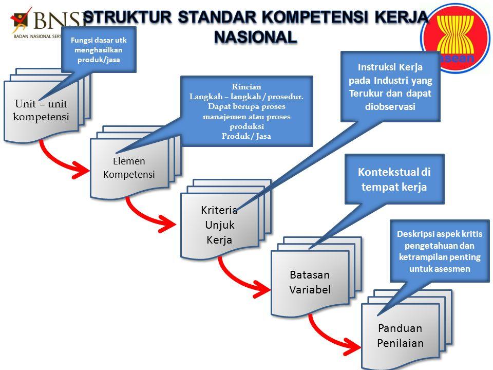 Unit – unit kompetensi Unit – unit kompetensi Elemen Kompetensi Elemen Kompetensi Kriteria Unjuk Kerja Kriteria Unjuk Kerja Batasan Variabel Batasan Variabel Panduan Penilaian Panduan Penilaian Fungsi dasar utk menghasilkan produk/jasa Rincian Langkah – langkah / prosedur.