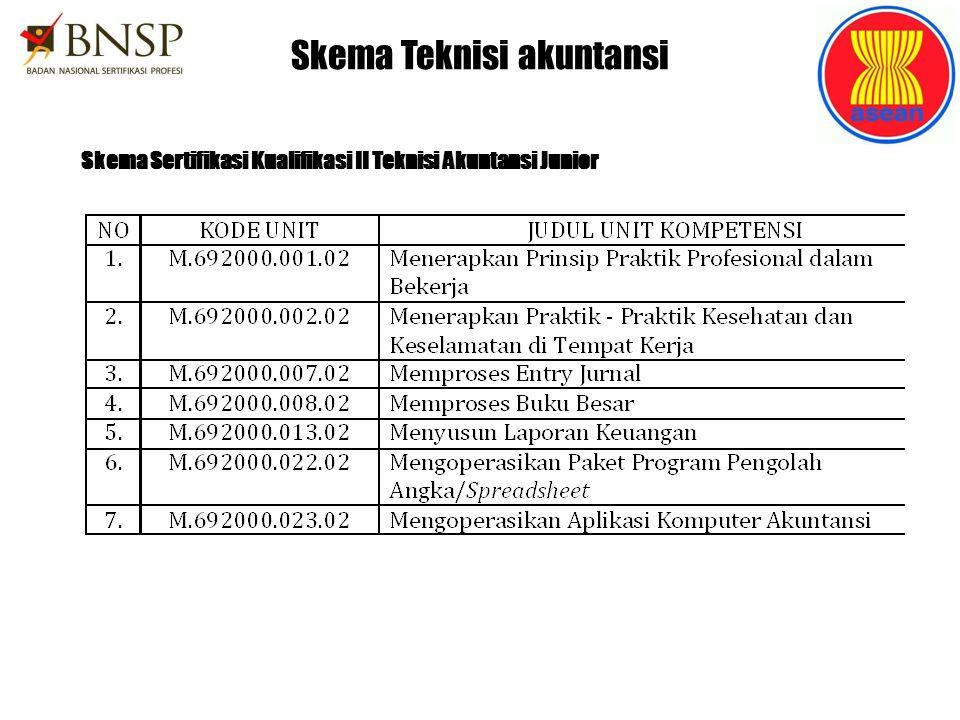 Skema Teknisi akuntansi Skema Sertifikasi Kualifikasi II Teknisi Akuntansi Junior