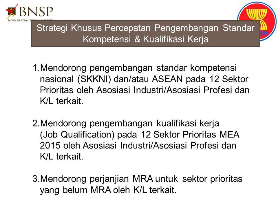 Strategi Khusus Percepatan Pengembangan Standar Kompetensi & Kualifikasi Kerja 1.Mendorong pengembangan standar kompetensi nasional (SKKNI) dan/atau A