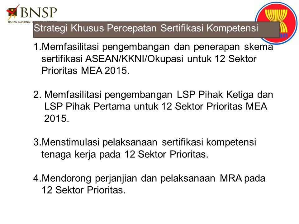 Strategi Khusus Percepatan Sertifikasi Kompetensi 1.Memfasilitasi pengembangan dan penerapan skema sertifikasi ASEAN/KKNI/Okupasi untuk 12 Sektor Prio
