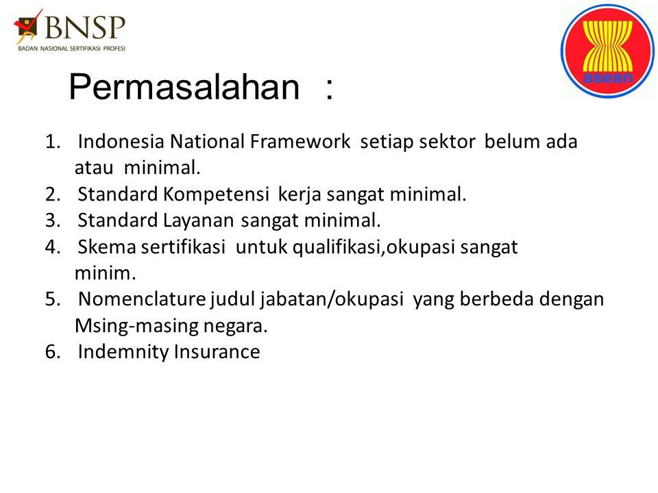 Permasalahan : 1.Indonesia National Framework setiap sektor belum ada atau minimal. 2.Standard Kompetensi kerja sangat minimal. 3.Standard Layanan san