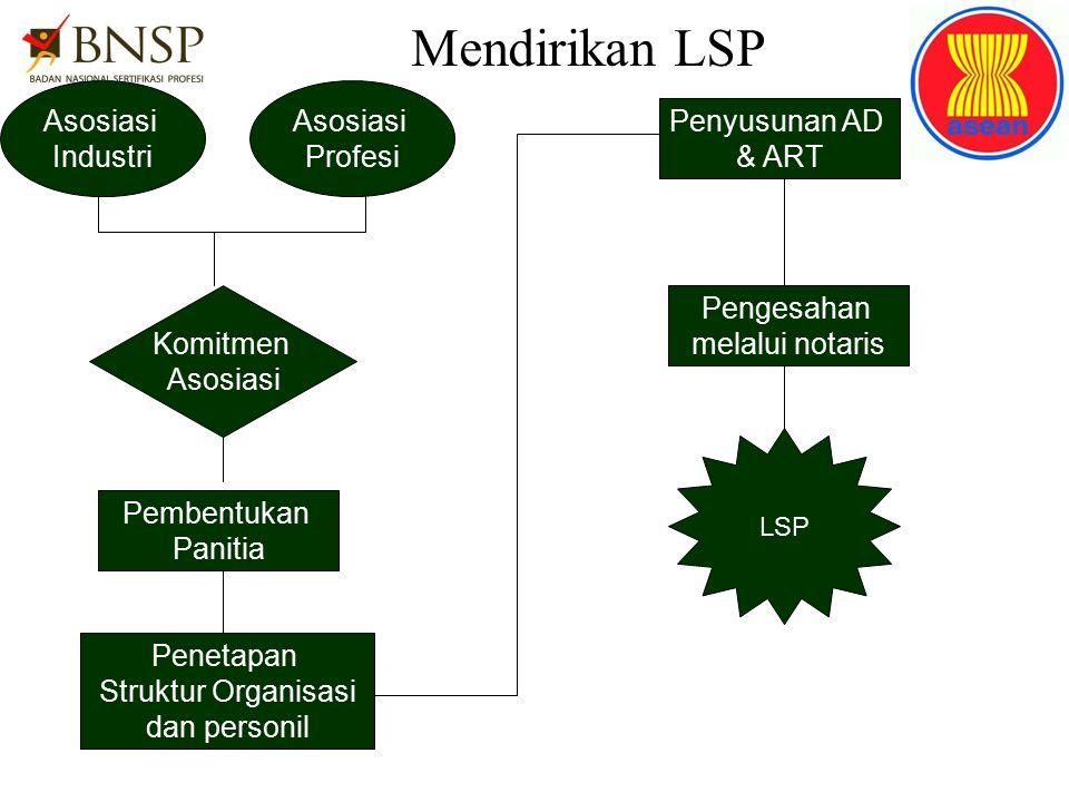 Mendirikan LSP Komitmen Asosiasi Industri Asosiasi Profesi Pembentukan Panitia Penetapan Struktur Organisasi dan personil Penyusunan AD & ART Pengesah