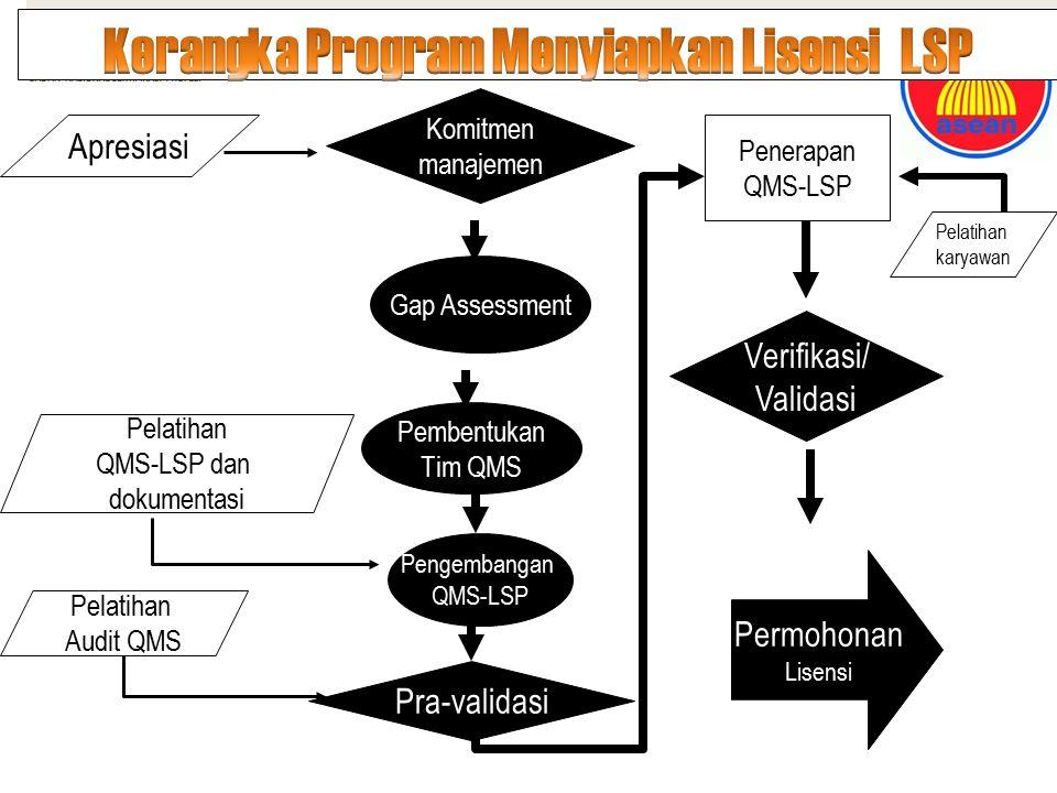 Komitmen manajemen Pembentukan Tim QMS Verifikasi/ Validasi Pra-validasi Pengembangan QMS-LSP Permohonan Lisensi Penerapan QMS-LSP Apresiasi Pelatihan