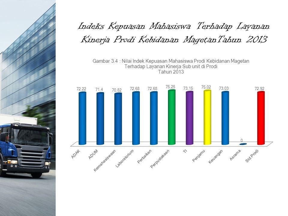 Indeks Kepuasan Mahasiswa Terhadap Layanan Kinerja Prodi Kebidanan MagetanTahun 2013