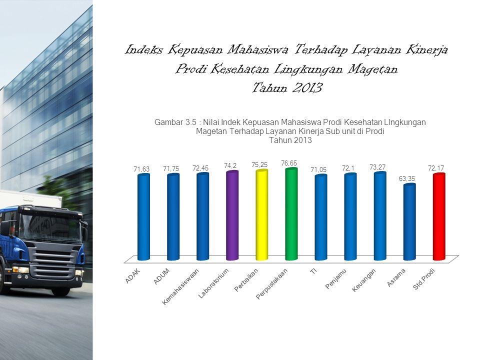 Indeks Kepuasan Mahasiswa Terhadap Layanan Kinerja Prodi Kesehatan Lingkungan Magetan Tahun 2013