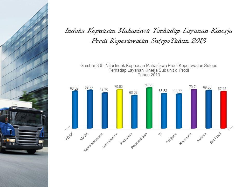 Indeks Kepuasan Mahasiswa Terhadap Layanan Kinerja Prodi Keperawatan SutopoTahun 2013