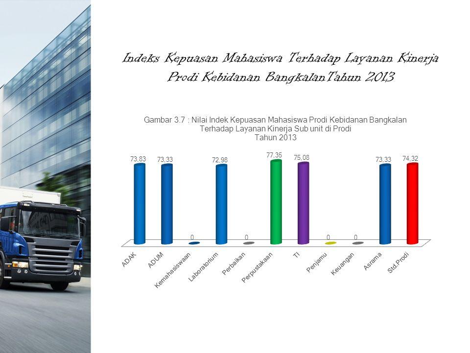 Indeks Kepuasan Mahasiswa Terhadap Layanan Kinerja Prodi Kebidanan BangkalanTahun 2013