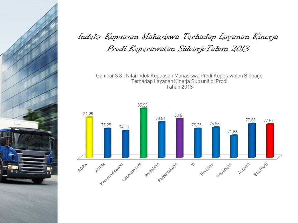 Indeks Kepuasan Mahasiswa Terhadap Layanan Kinerja Prodi Keperawatan SidoarjoTahun 2013