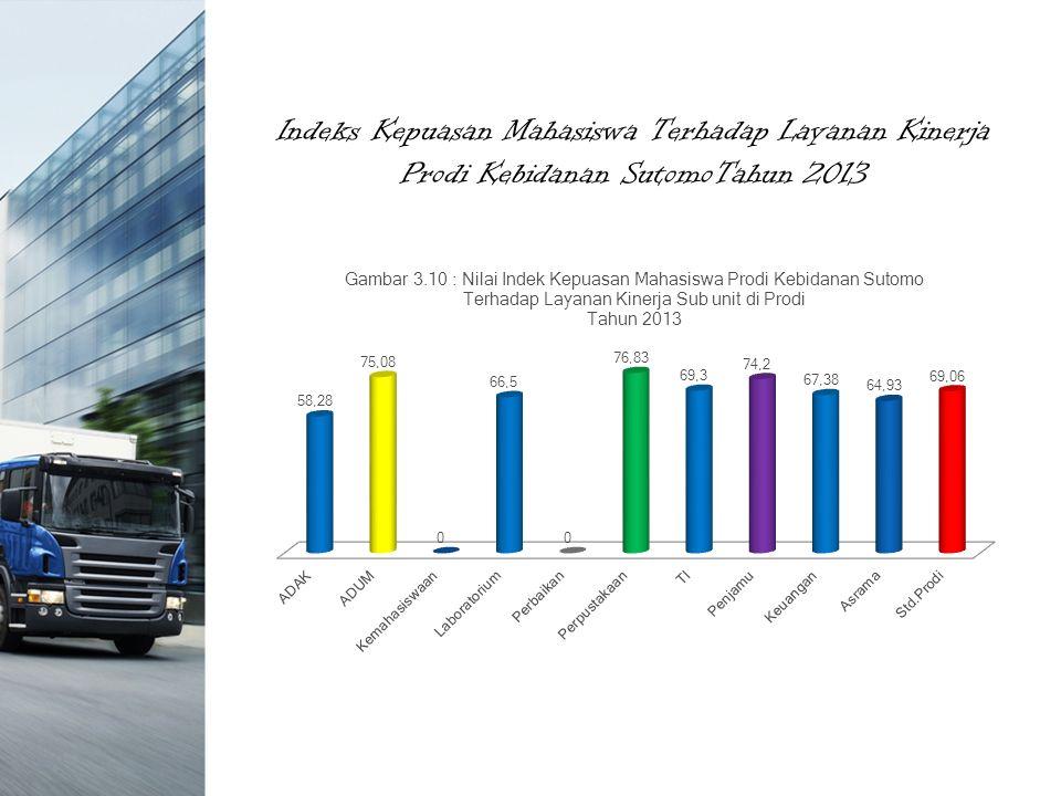 Indeks Kepuasan Mahasiswa Terhadap Layanan Kinerja Prodi Kebidanan SutomoTahun 2013