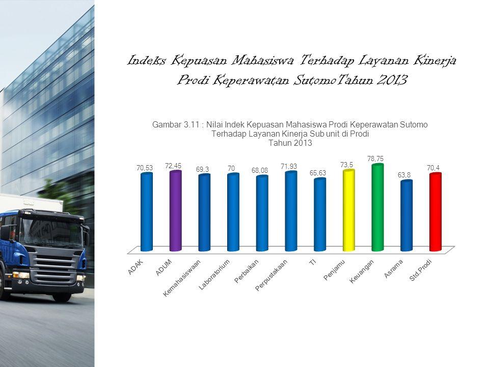 Indeks Kepuasan Mahasiswa Terhadap Layanan Kinerja Prodi Keperawatan SutomoTahun 2013