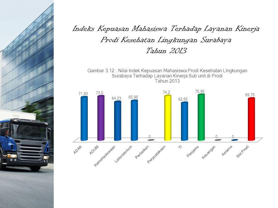 Indeks Kepuasan Mahasiswa Terhadap Layanan Kinerja Prodi Kesehatan Lingkungan Surabaya Tahun 2013