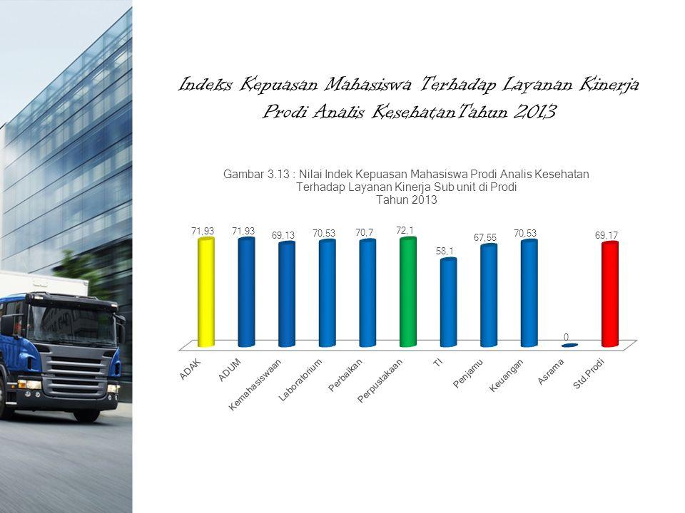 Indeks Kepuasan Mahasiswa Terhadap Layanan Kinerja Prodi Analis KesehatanTahun 2013