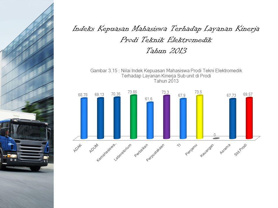 Indeks Kepuasan Mahasiswa Terhadap Layanan Kinerja Prodi Teknik Elektromedik Tahun 2013