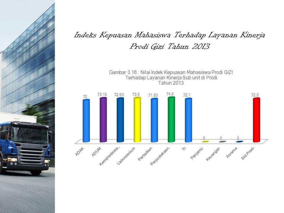 Indeks Kepuasan Mahasiswa Terhadap Layanan Kinerja Prodi Gizi Tahun 2013