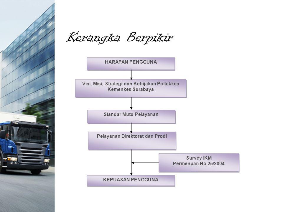 Kerangka Berpikir HARAPAN PENGGUNA Visi, Misi, Strategi dan Kebijakan Poltekkes Kemenkes Surabaya Standar Mutu Pelayanan Pelayanan Direktorat dan Prodi KEPUASAN PENGGUNA Survey IKM Permenpan No.25/2004 Survey IKM Permenpan No.25/2004