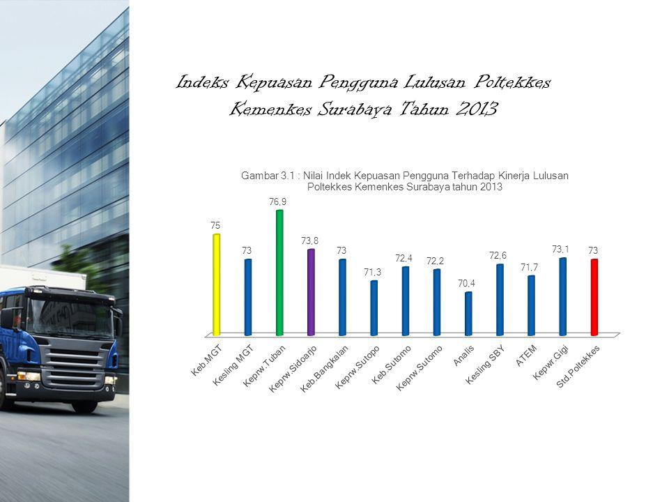 Indeks Kepuasan Pengguna Lulusan Poltekkes Kemenkes Surabaya Tahun 2013