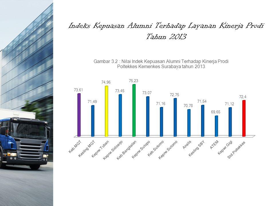 Indeks Kepuasan Alumni Terhadap Layanan Kinerja Prodi Tahun 2013