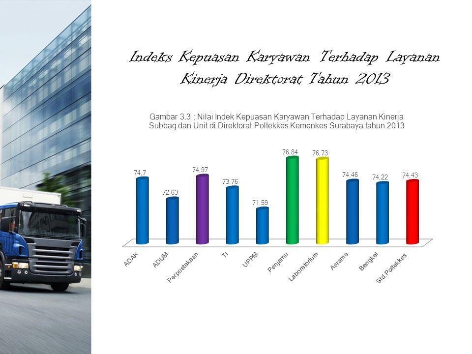 Indeks Kepuasan Karyawan Terhadap Layanan Kinerja Direktorat Tahun 2013