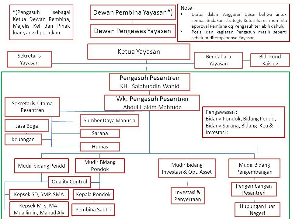 Sekretaris Utama Pesantren Abdul Ghofar SDM Sarana Keuangan Mudir Bidang Investasi & Opt.