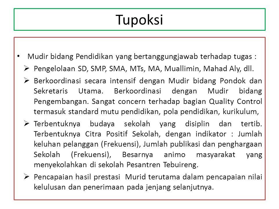 Tupoksi Mudir bidang Pondok :  Tersusun dokumen usulan pengembangan sarana dan prasarana pondok kepada Sekretariat Pesantren Tebuireng.