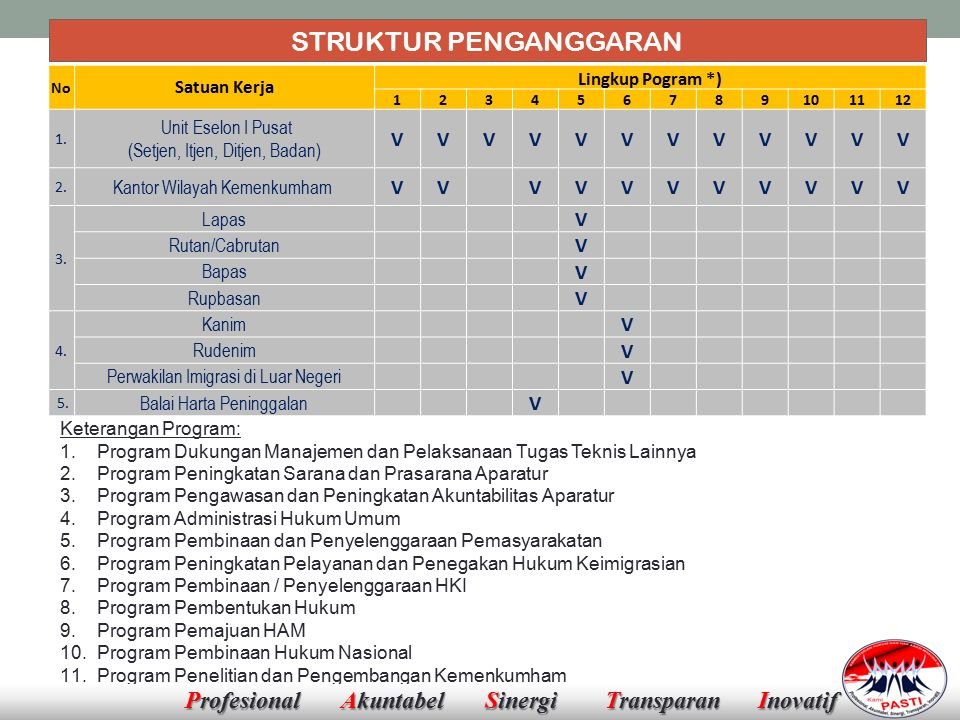 STRUKTUR PENGANGGARAN No Satuan Kerja Lingkup Pogram *) 123456789101112 1.