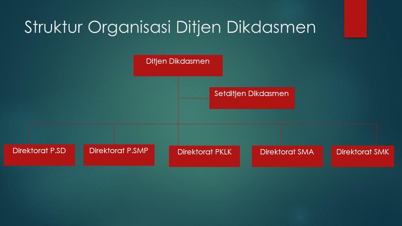 Struktur Organisasi Ditjen Dikdasmen Ditjen Dikdasmen Setditjen Dikdasmen Direktorat P.SDDirektorat P.SMP Direktorat PKLKDirektorat SMKDirektorat SMA