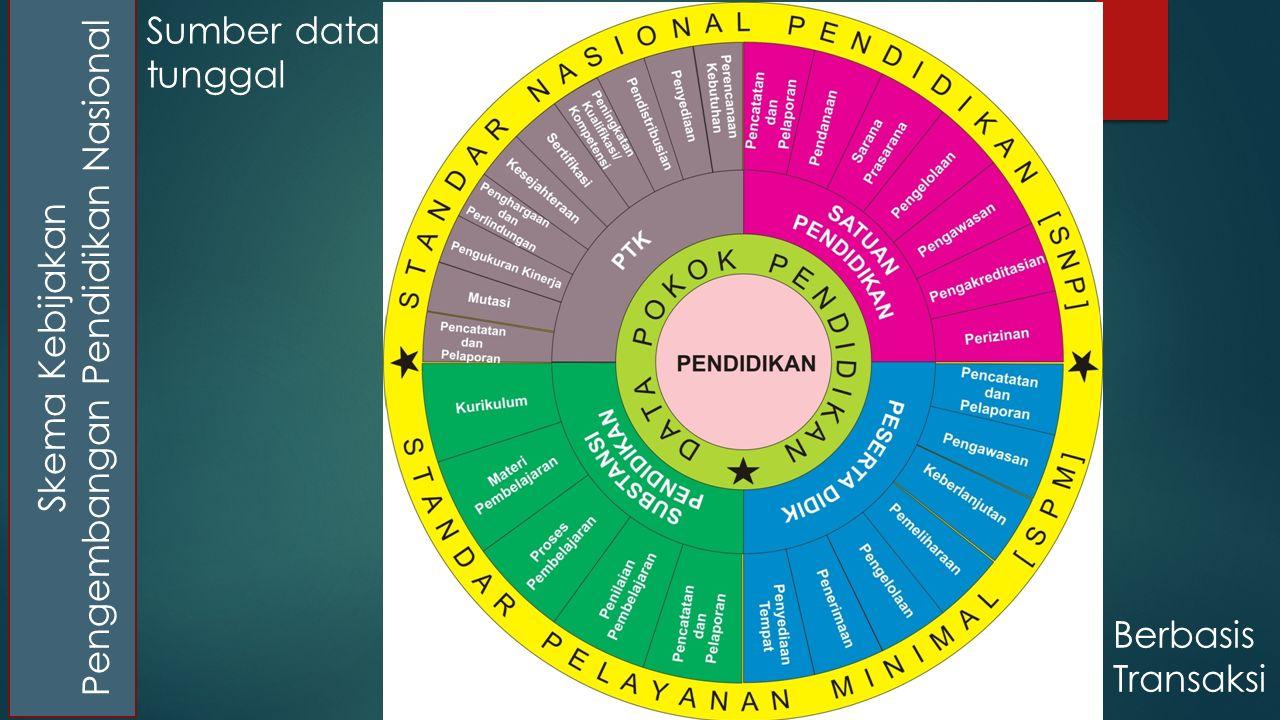 Skema Kebijakan Pengembangan Pendidikan Nasional Sumber data tunggal Berbasis Transaksi