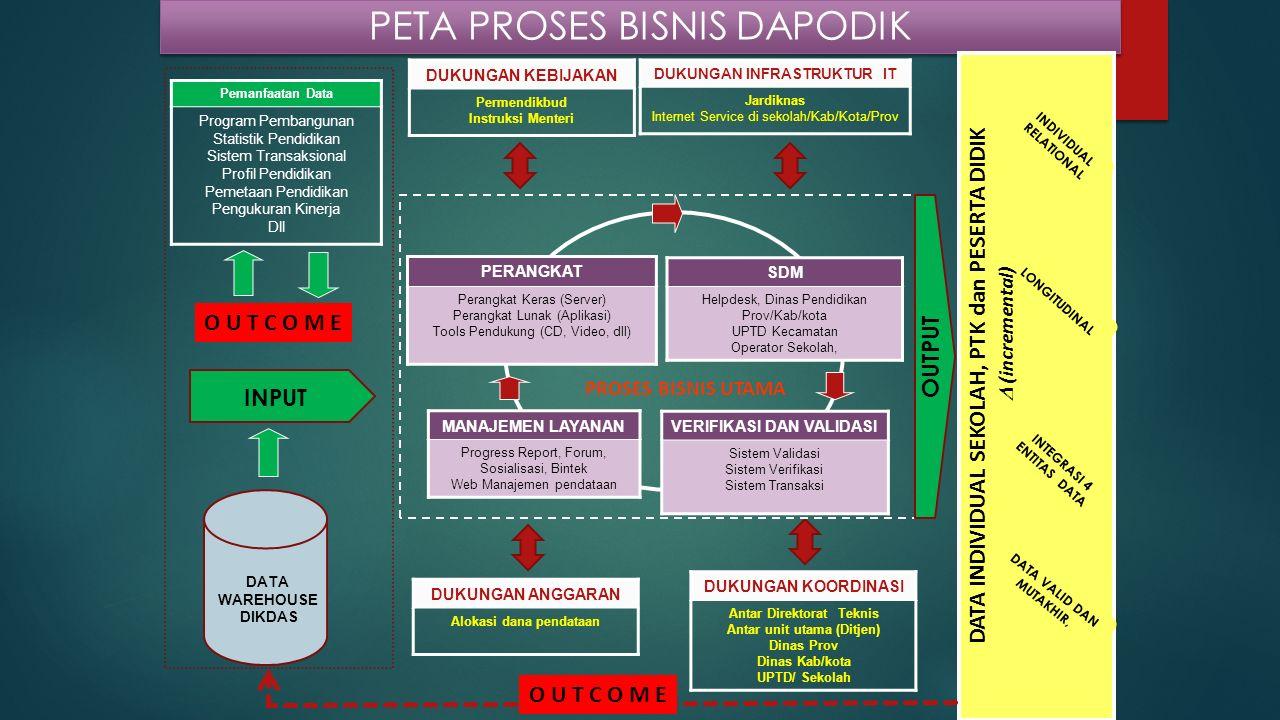 PETA PROSES BISNIS DAPODIK PERANGKAT Perangkat Keras (Server) Perangkat Lunak (Aplikasi) Tools Pendukung (CD, Video, dll) SDM Helpdesk, Dinas Pendidik