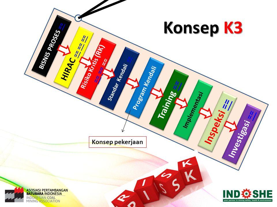Standar Kendali == Standar Kendali == Risiko Kritis (RK) == == Risiko Kritis (RK) == == Program Kendali Training == Training == Implementasi Inspeksi