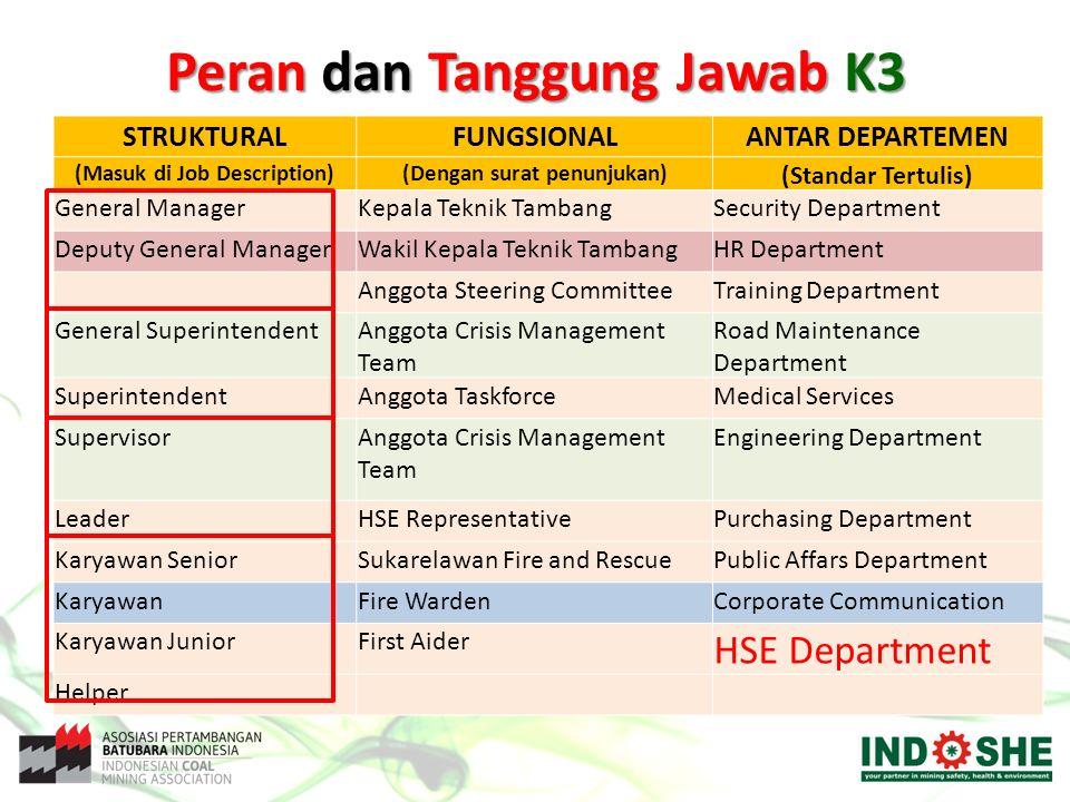 STRUKTURALFUNGSIONALANTAR DEPARTEMEN (Masuk di Job Description)(Dengan surat penunjukan) (Standar Tertulis) General ManagerKepala Teknik TambangSecuri