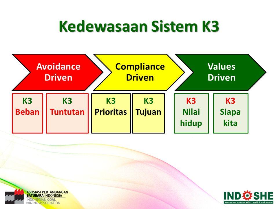 Kedewasaan Sistem K3 Avoidance Driven Compliance Driven Values Driven K3 Beban K3 Tuntutan K3 Prioritas K3 Tujuan K3 Nilai hidup K3 Siapa kita