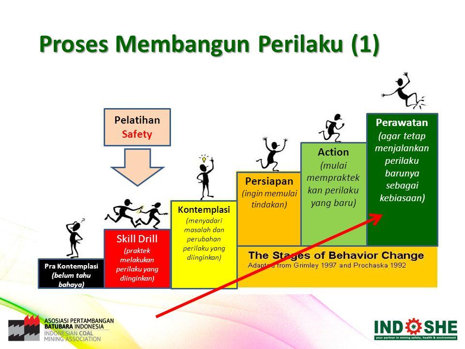 Proses Membangun Perilaku (1) Skill Drill (praktek melakukan perilaku yang diinginkan ) Pra Kontemplasi (belum tahu bahaya) Kontemplasi (menyadari mas
