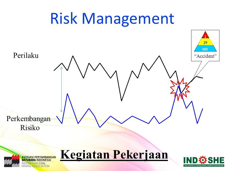"""Risk Management Perilaku Perkembangan Risiko Kegiatan Pekerjaan """"Accident"""""""