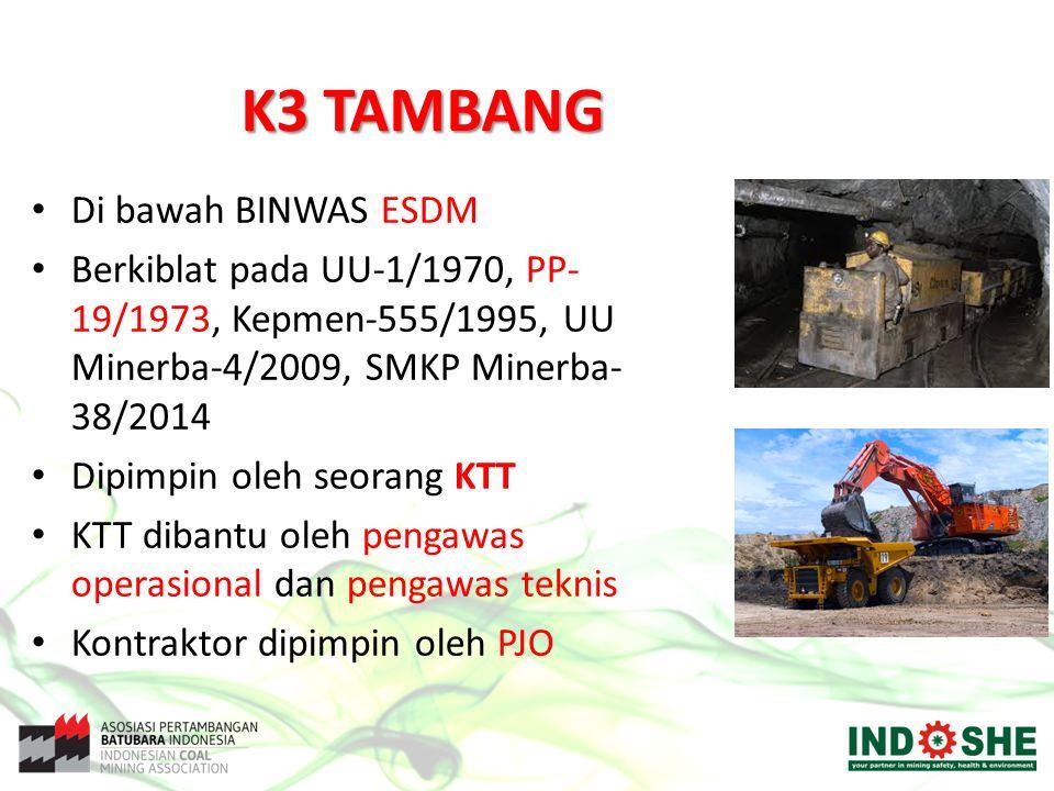 K3 TAMBANG Di bawah BINWAS ESDM Berkiblat pada UU-1/1970, PP- 19/1973, Kepmen-555/1995, UU Minerba-4/2009, SMKP Minerba- 38/2014 Dipimpin oleh seorang