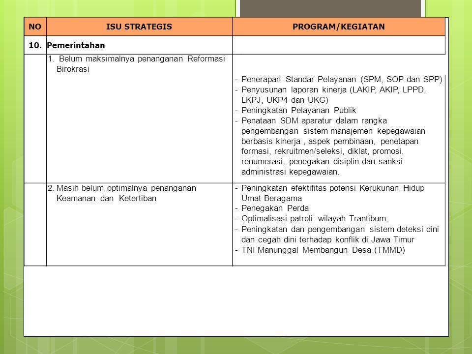 NOISU STRATEGISPROGRAM/KEGIATAN 10.Pemerintahan 1.